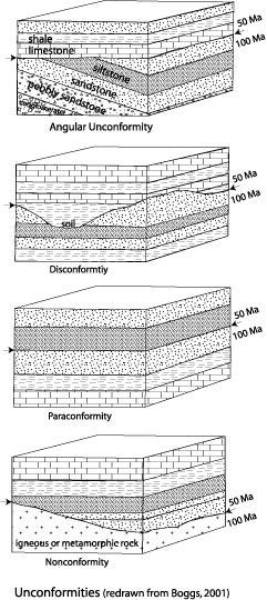 Geology Online Chapters